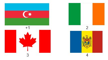 вопрос теста Флаг Азербайджана