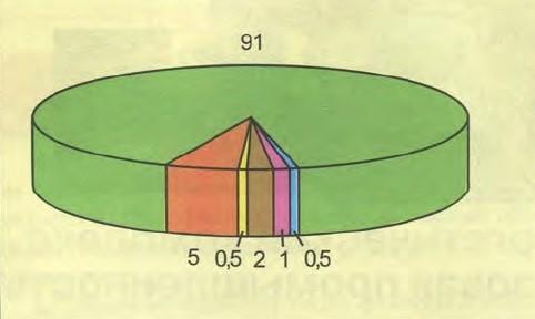 вопрос теста В каком районе газа добывается больше всего (91 %)
