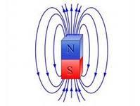 вопрос теста Магнитные линии полосового магнита