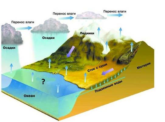 вопрос теста Мировой круговорот воды