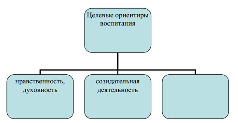 вопрос теста Какой из компонентов целевых ориентиров воспитания отсутствует на схеме