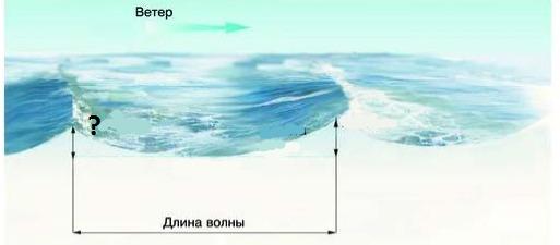 вопрос теста Часть ветровой волны