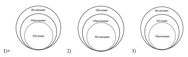 вопрос теста Как взаимосвязаны между собой понятия «воспитание», «обучение» и «образование»